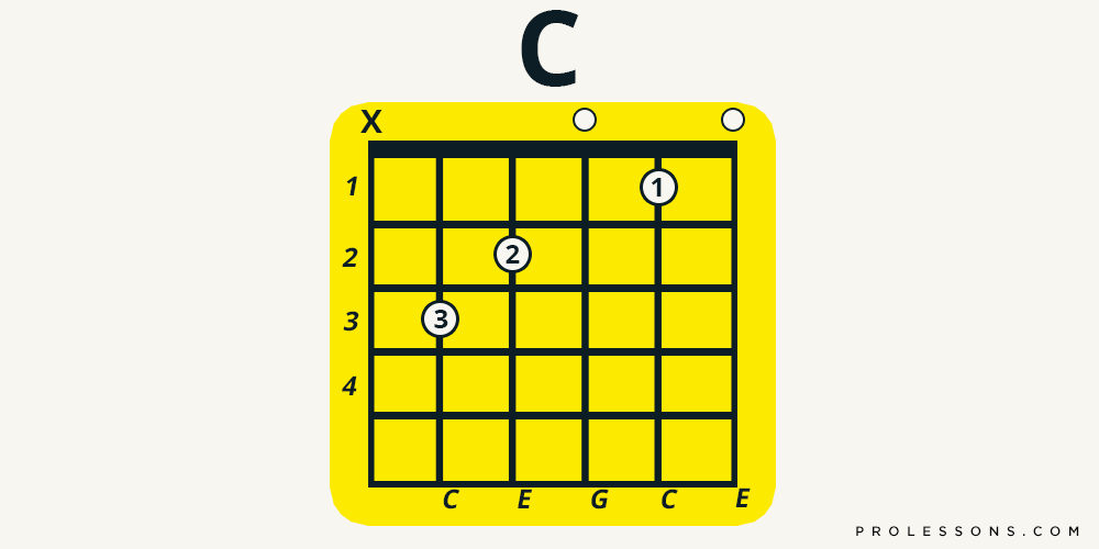 Beginner Guitar Chords: The CAGED System