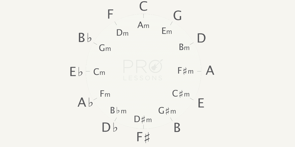 Circle Of Fifths Pro Lessons